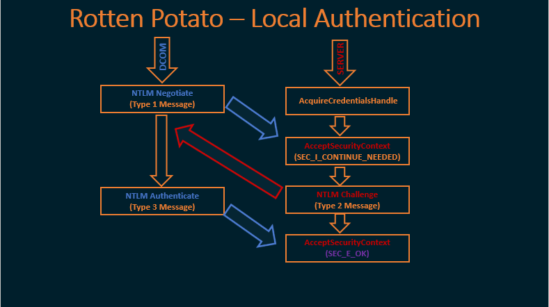 Rotten Potato – Privilege Escalation from Service Accounts